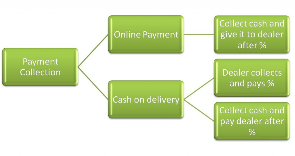 paymentcollection